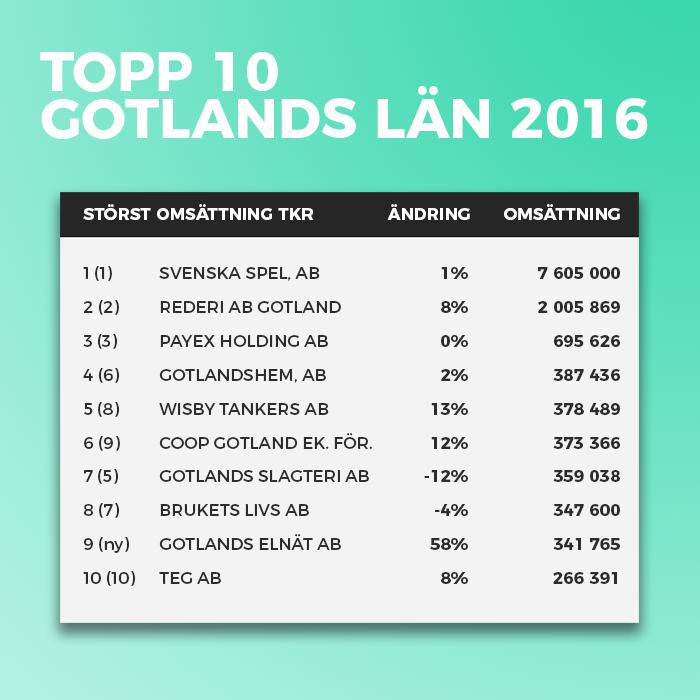 Gotlands största företag